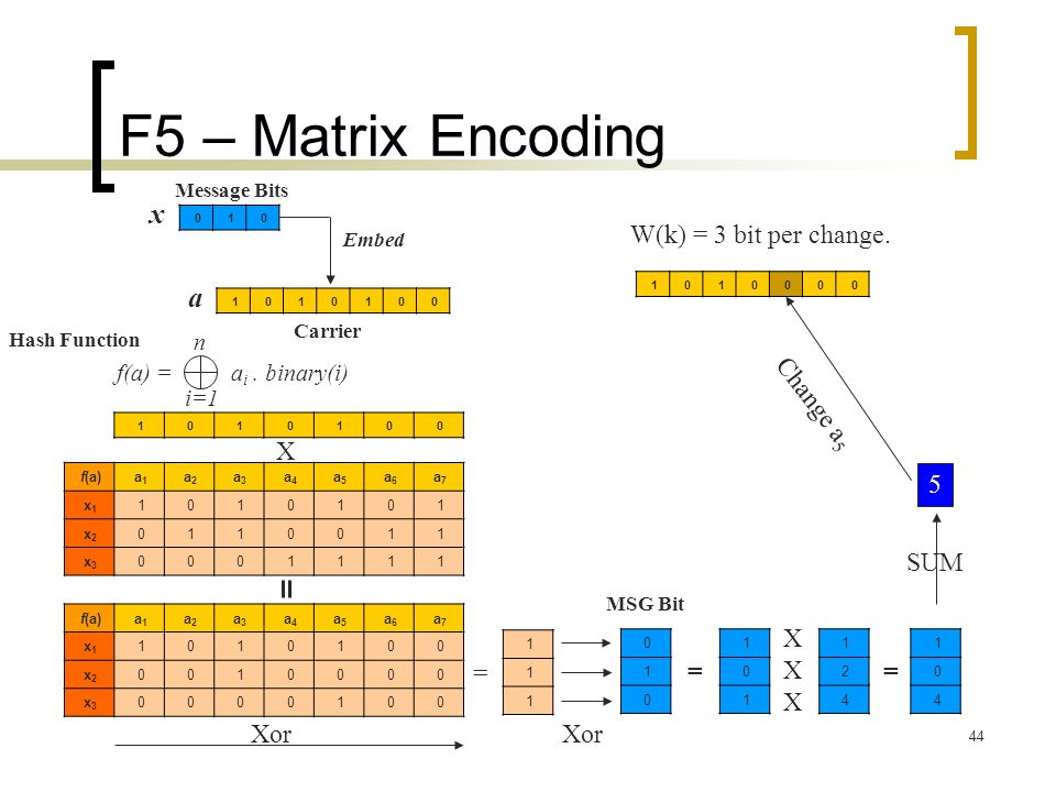 F5 – Matrix Encoding x a W(k) = 3 bit per change. Change a5 X 5 SUM X