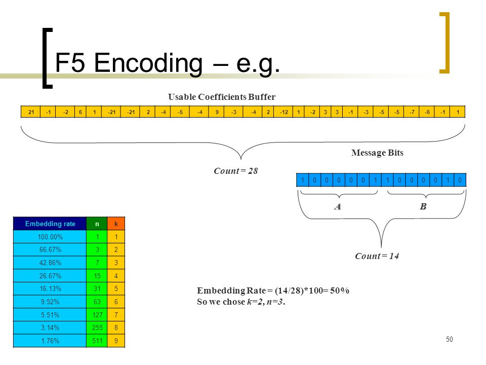 F5 Encoding – e.g. Usable Coefficients Buffer Message Bits Count = 28