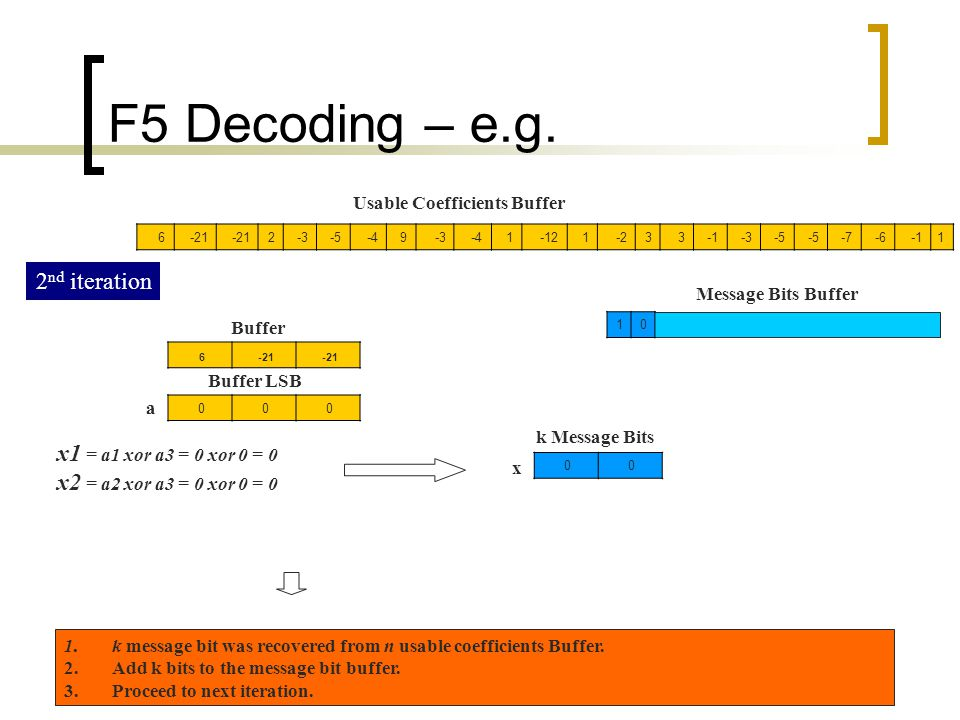 F5 Decoding – e.g. 2nd iteration x1 = a1 xor a3 = 0 xor 0 = 0