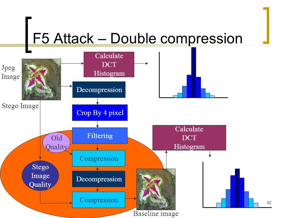 F5 Attack – Double compression
