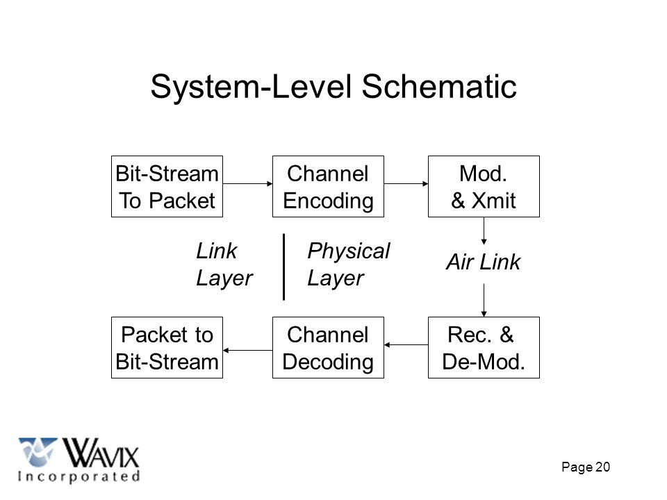 System-Level Schematic