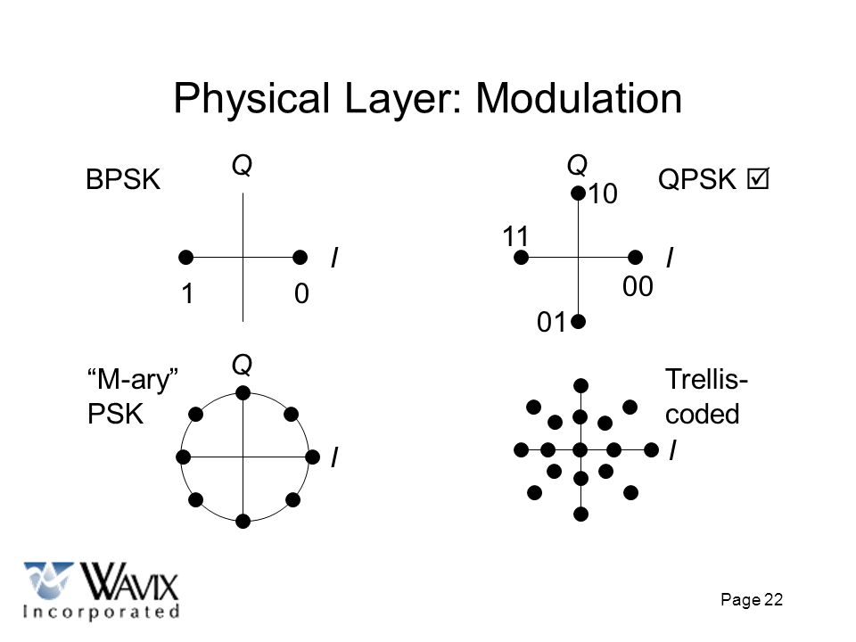 Physical Layer: Modulation