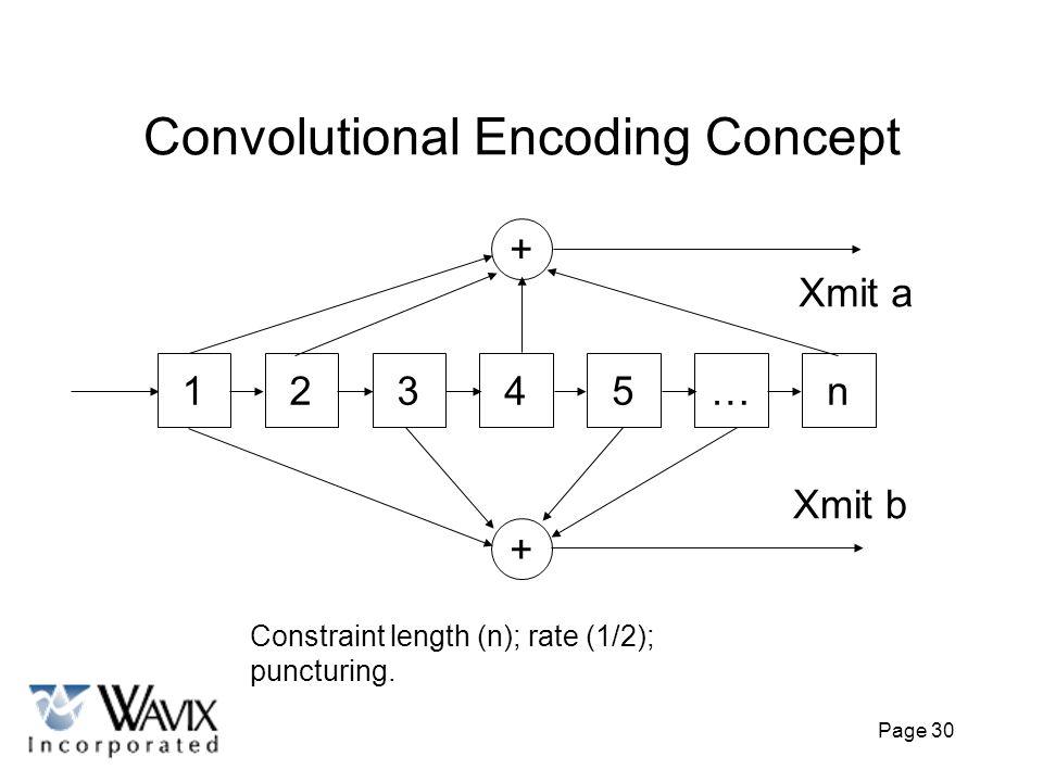 Convolutional Encoding Concept
