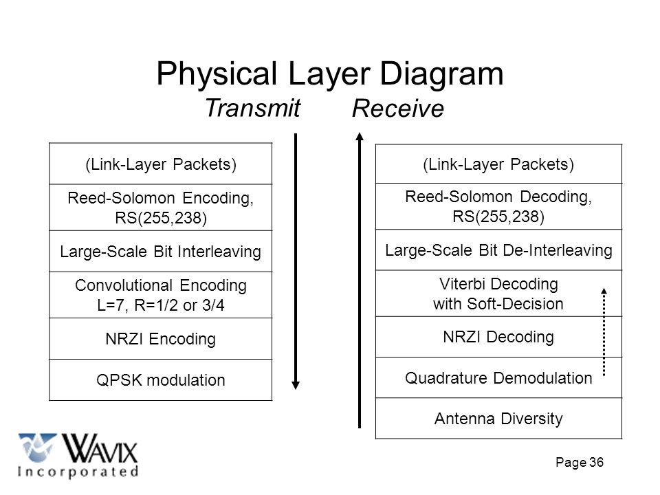 Physical Layer Diagram