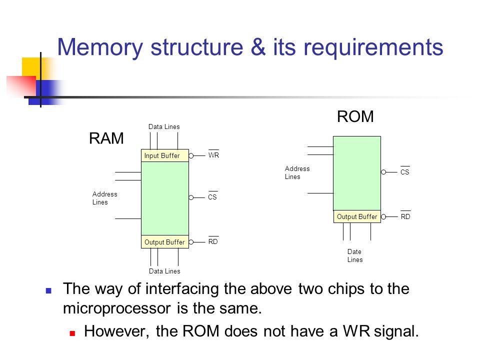 Memory structure & its requirements