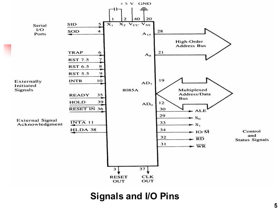 Signals and I/O Pins 5