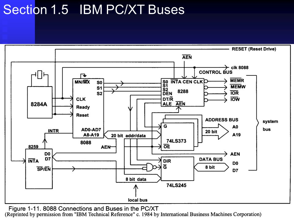 Section 1.5 IBM PC/XT Buses