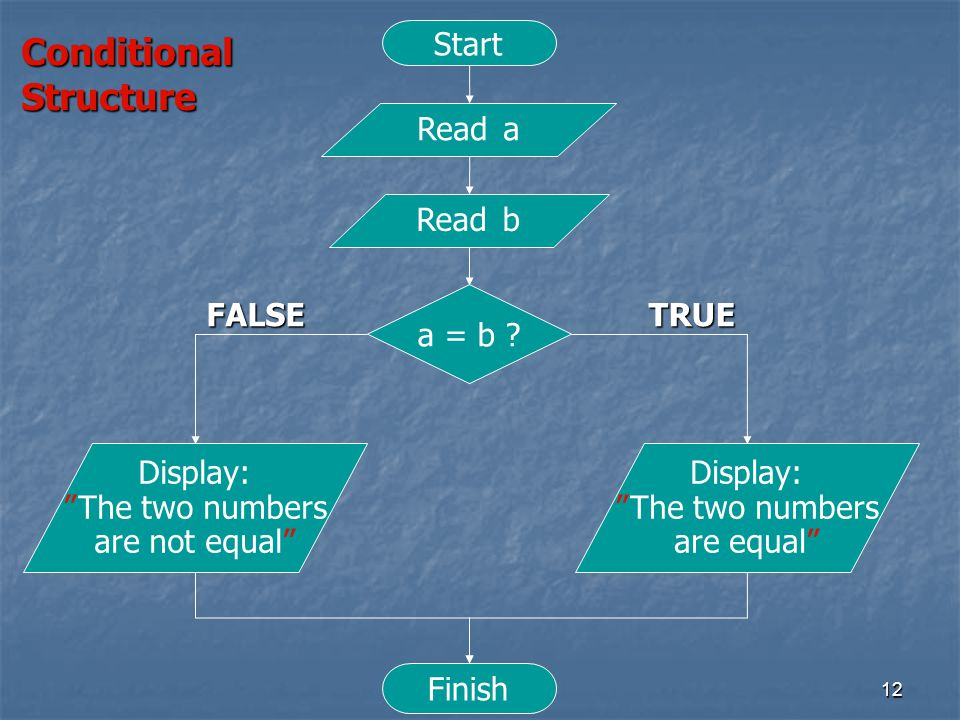 Conditional Structure Start Read a Read b FALSE a = b TRUE Display: