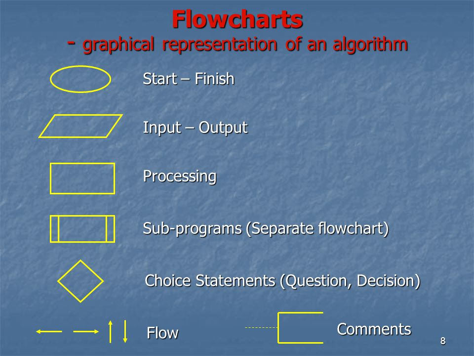 Flowcharts - graphical representation of an algorithm