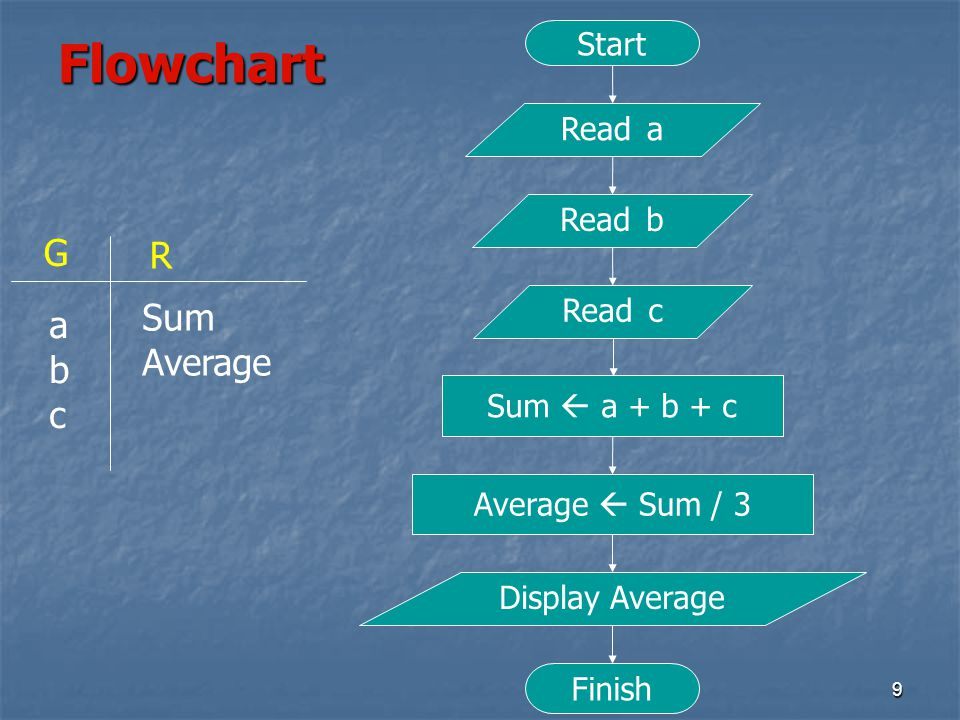 Flowchart G R Sum a Average b c Start Read a Read b Read c