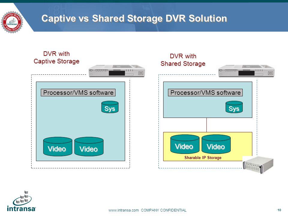 Captive vs Shared Storage DVR Solution