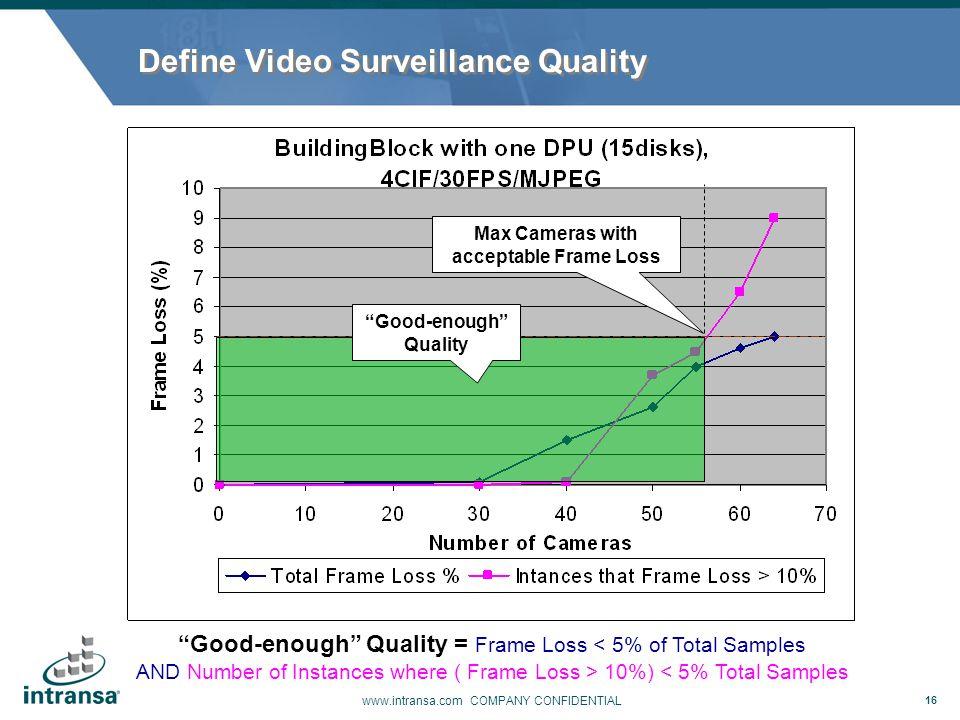 Define Video Surveillance Quality