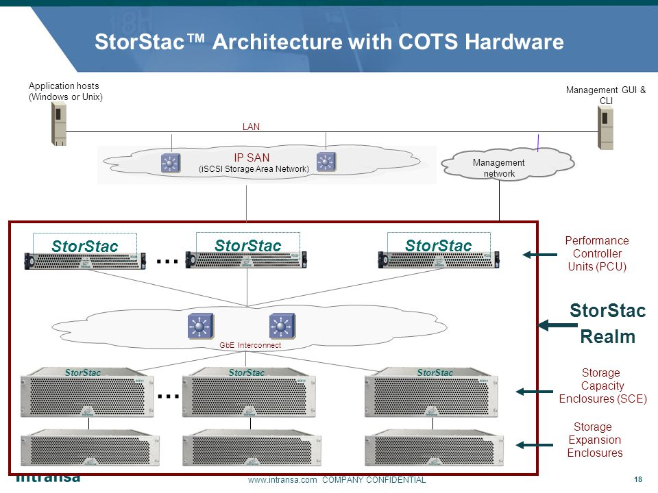 StorStac™ Architecture with COTS Hardware