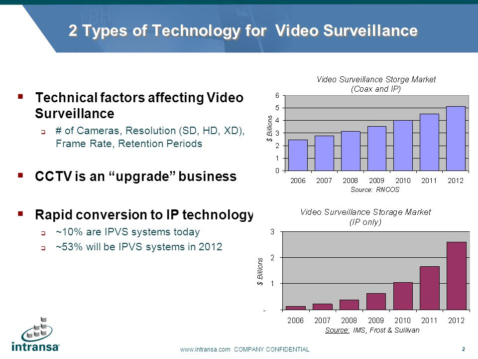 2 Types of Technology for Video Surveillance