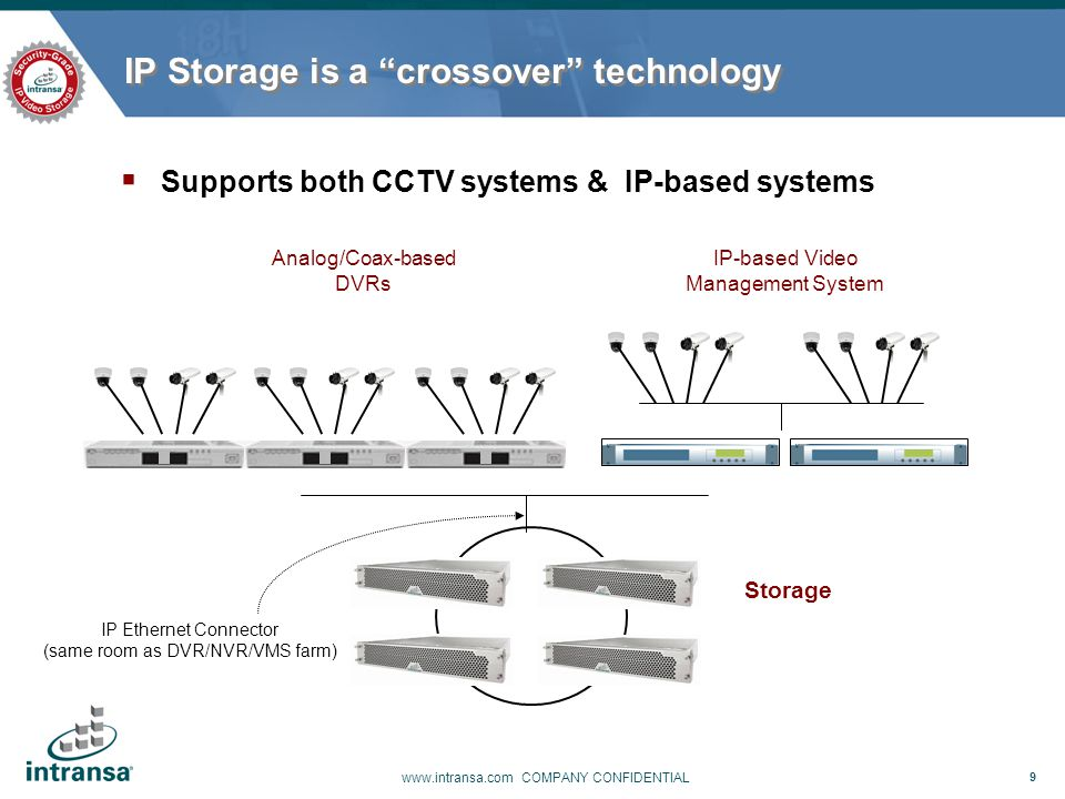 IP Storage is a crossover technology