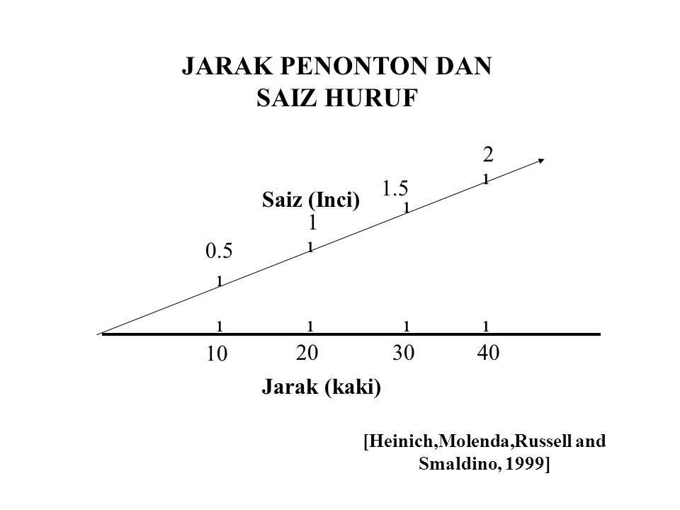 JARAK PENONTON DAN SAIZ HURUF