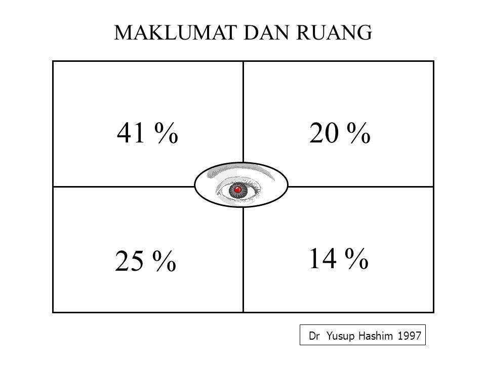 MAKLUMAT DAN RUANG 41 % 20 % 25 % 14 % Dr Yusup Hashim 1997