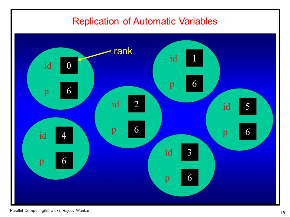 Replication of Automatic Variables