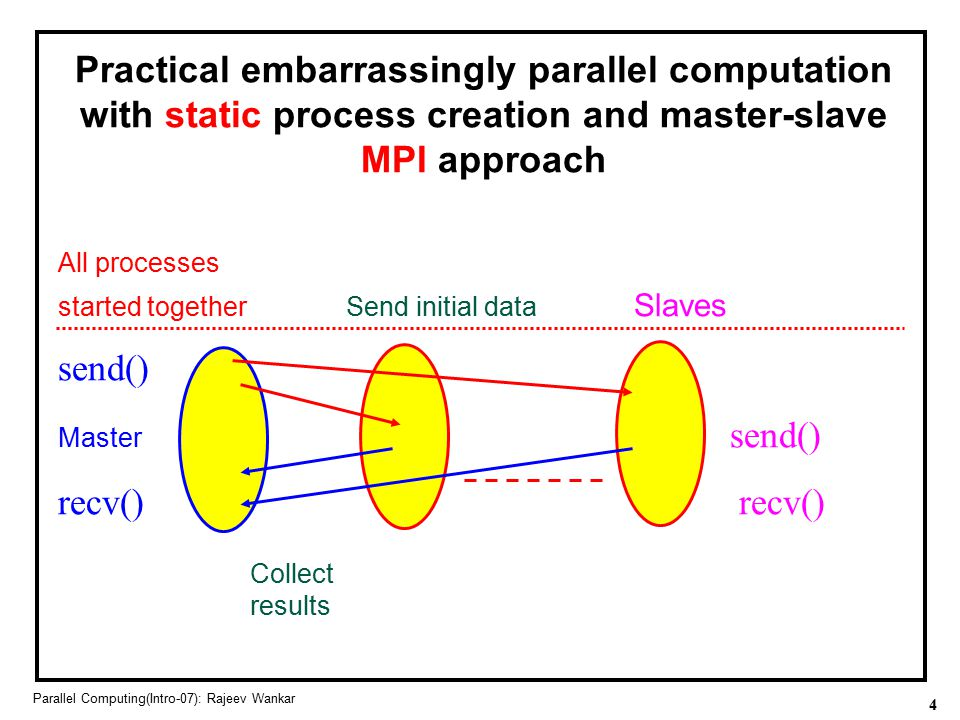Practical embarrassingly parallel computation with static process creation and master-slave MPI approach