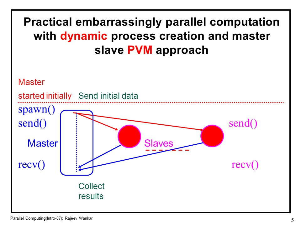 Practical embarrassingly parallel computation with dynamic process creation and master slave PVM approach