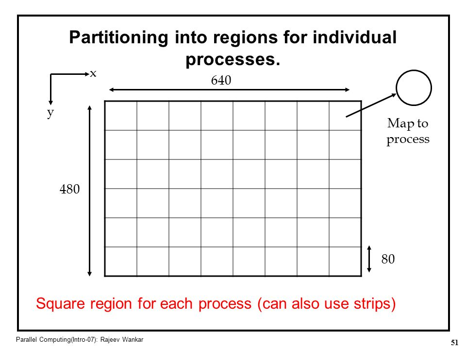 Partitioning into regions for individual processes.