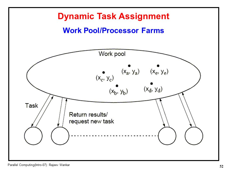 Dynamic Task Assignment Work Pool/Processor Farms