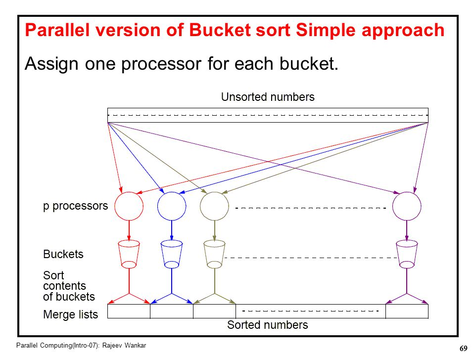 Parallel version of Bucket sort Simple approach