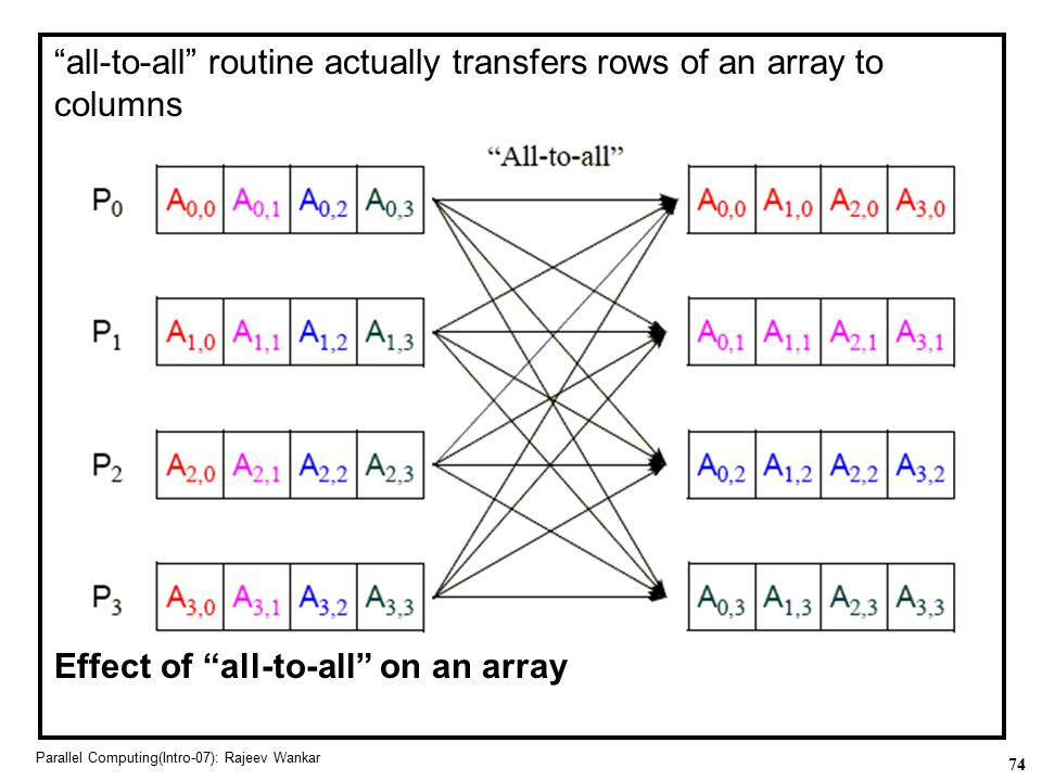 all-to-all routine actually transfers rows of an array to columns