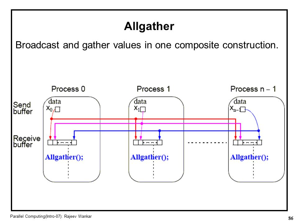 Allgather Broadcast and gather values in one composite construction.