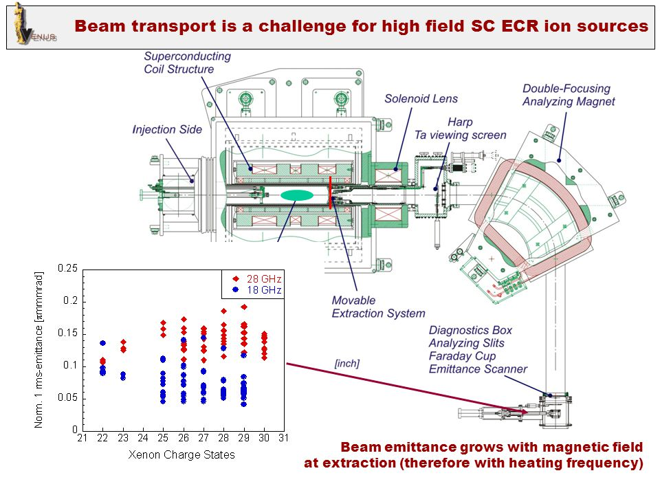 Beam transport is a challenge for high field SC ECR ion sources