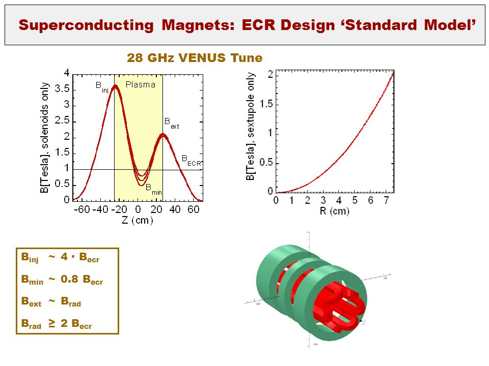 Superconducting Magnets: ECR Design 'Standard Model'