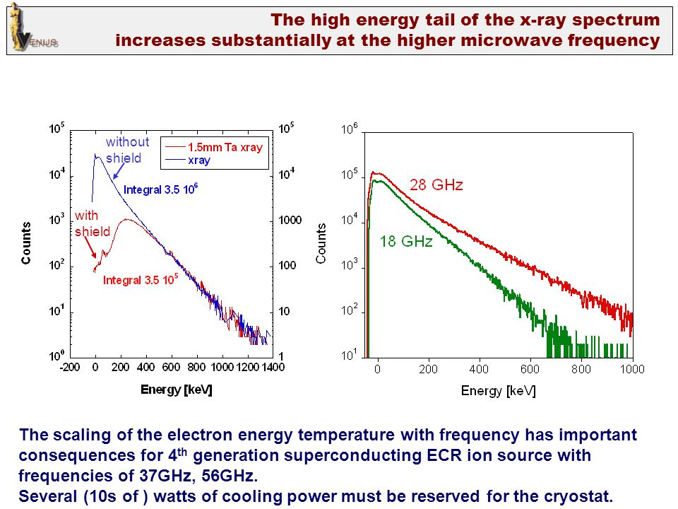 The high energy tail of the x-ray spectrum increases substantially at the higher microwave frequency