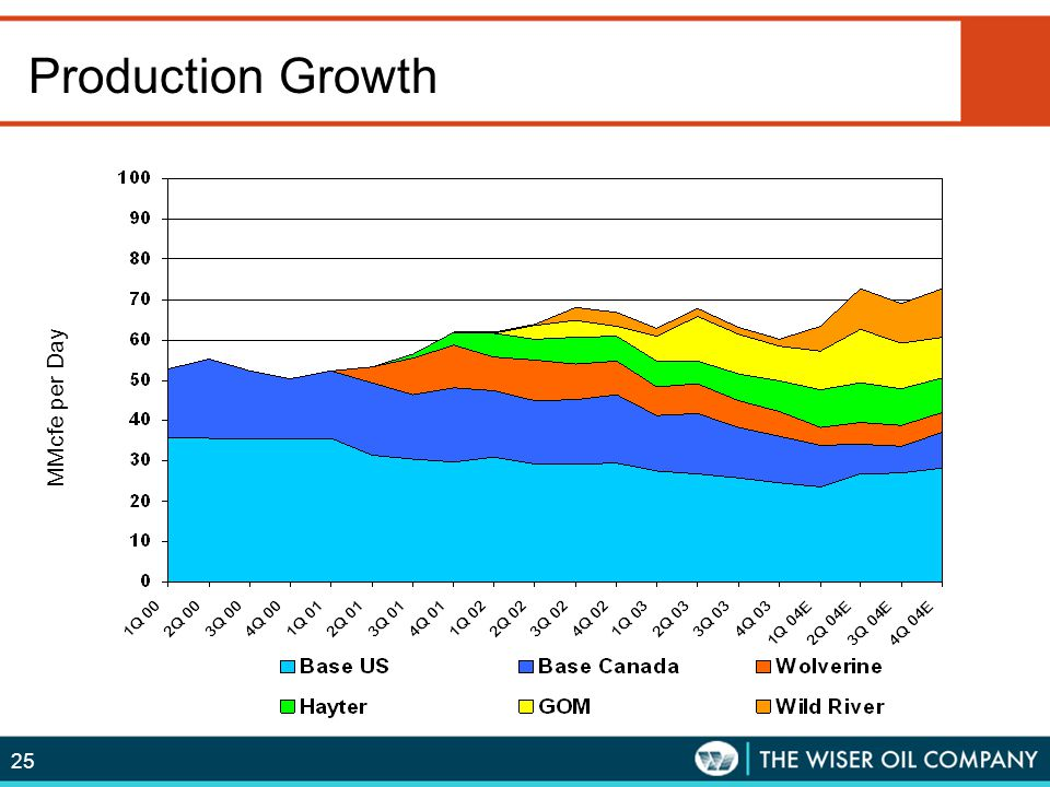 Production Growth MMcfe per Quarter MMcfe per Day