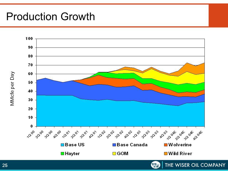 Production Growth MMcfe per Quarter MMcfe per Day