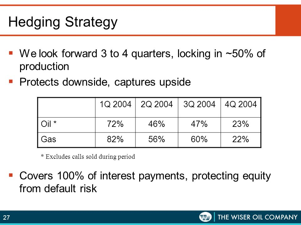 Hedging Strategy We look forward 3 to 4 quarters, locking in ~50% of production. Protects downside, captures upside.