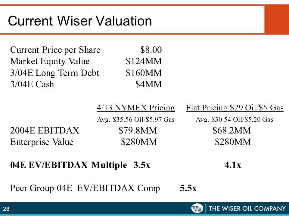 Current Wiser Valuation