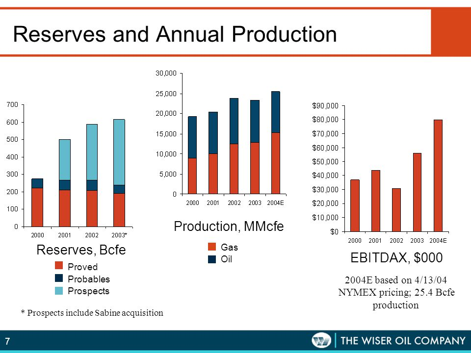 Reserves and Annual Production