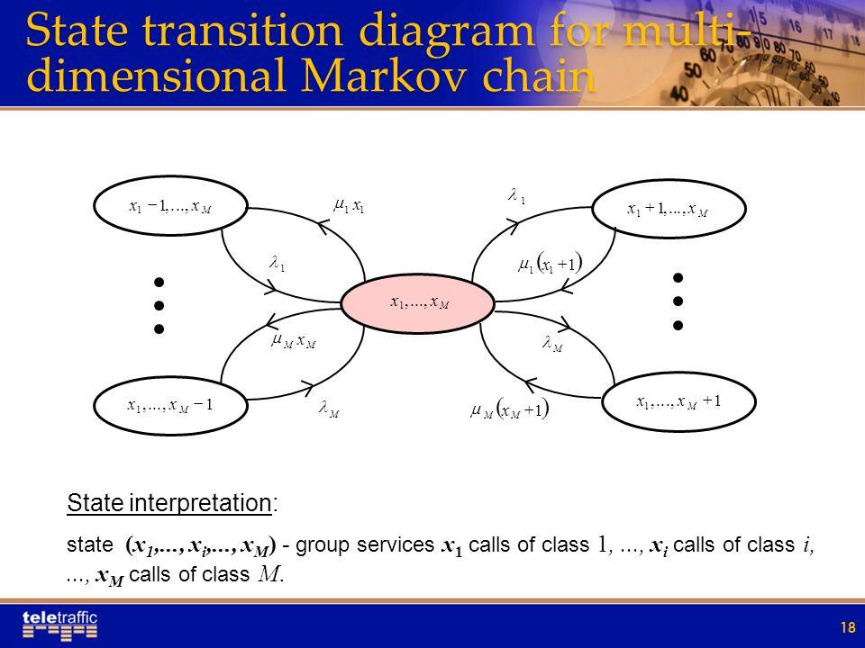 State transition diagram for multi-dimensional Markov chain