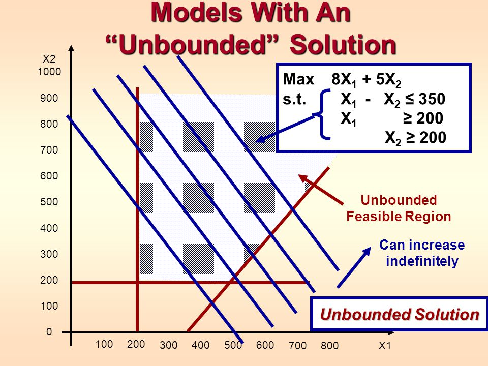 Models With An Unbounded Solution