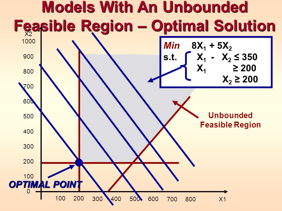 Models With An Unbounded Feasible Region – Optimal Solution