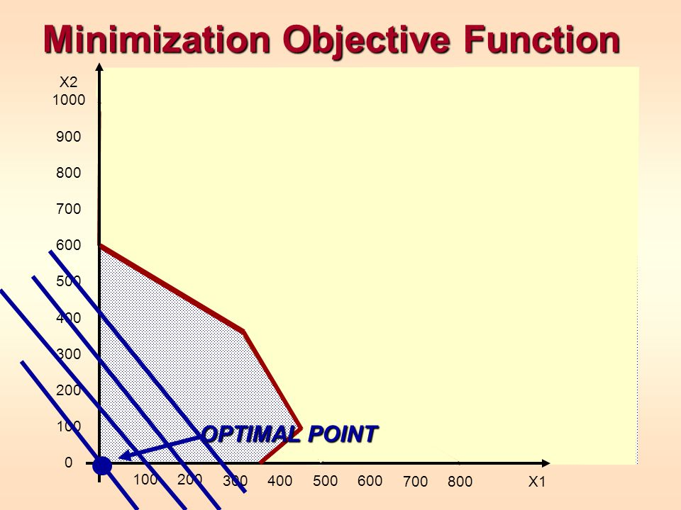 Minimization Objective Function