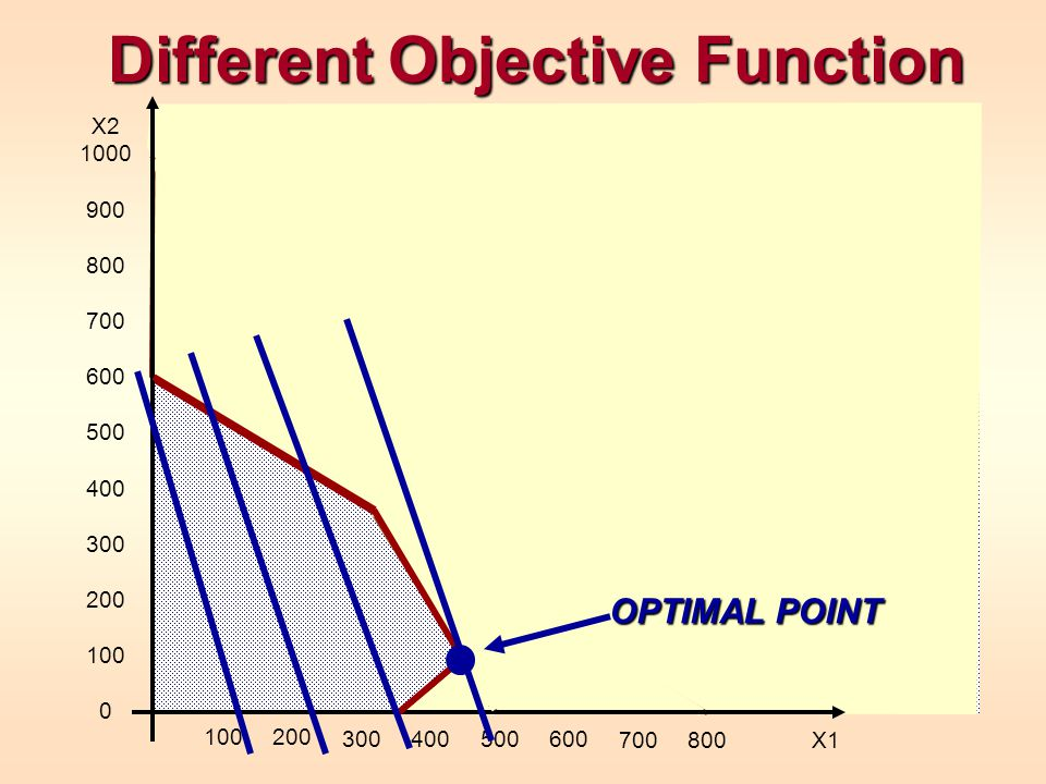 Different Objective Function