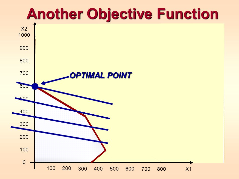 Another Objective Function