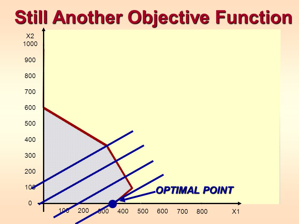 Still Another Objective Function