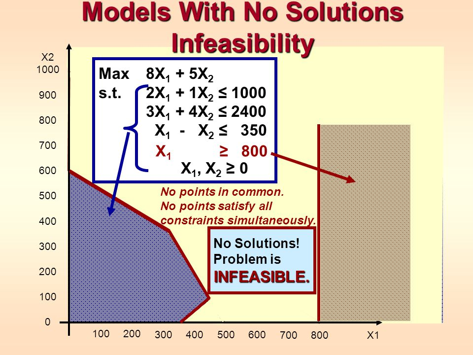Models With No Solutions Infeasibility