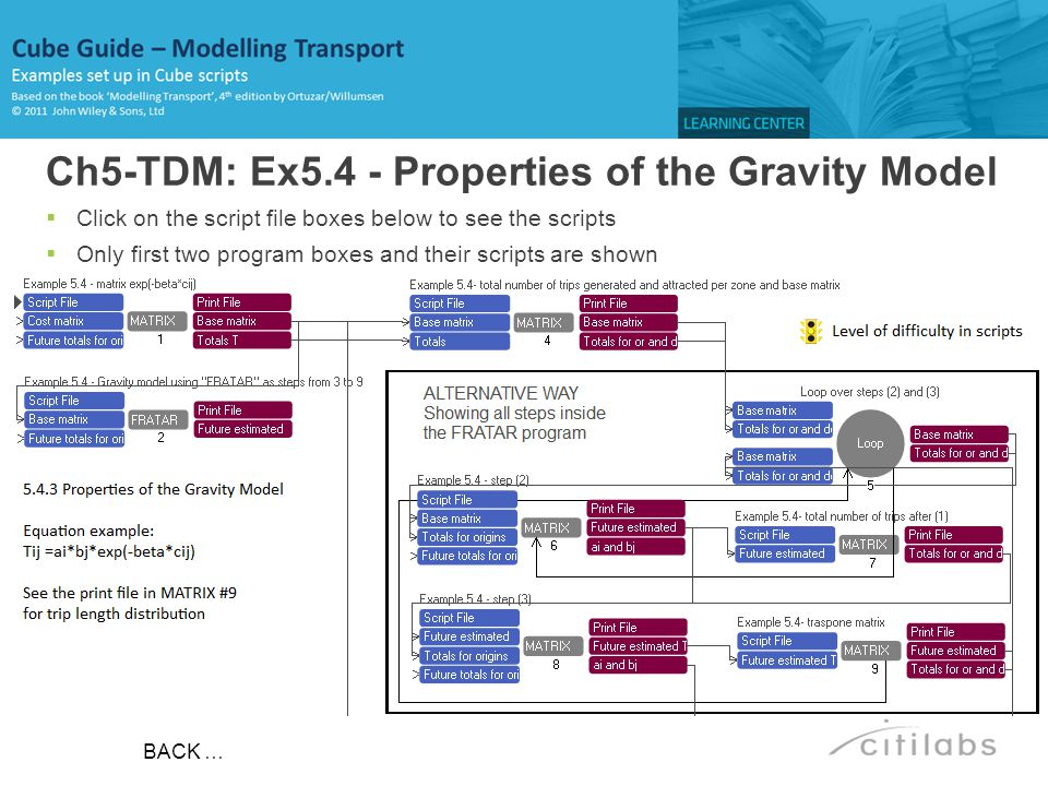 Ch5-TDM: Ex5.4 - Properties of the Gravity Model