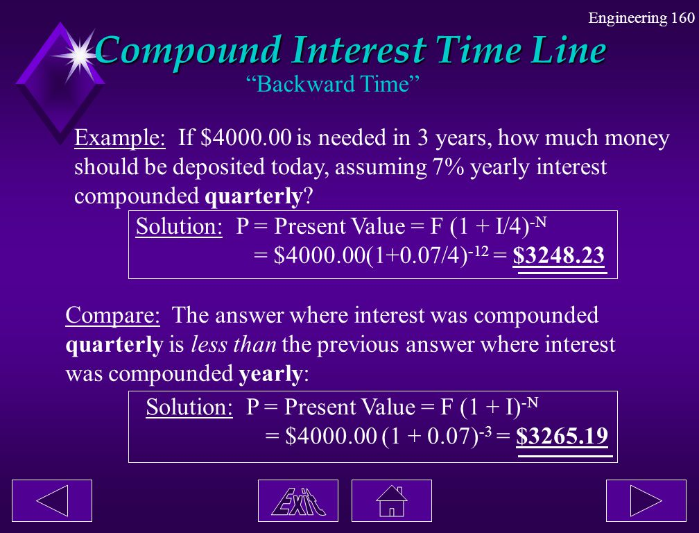 Compound Interest Time Line