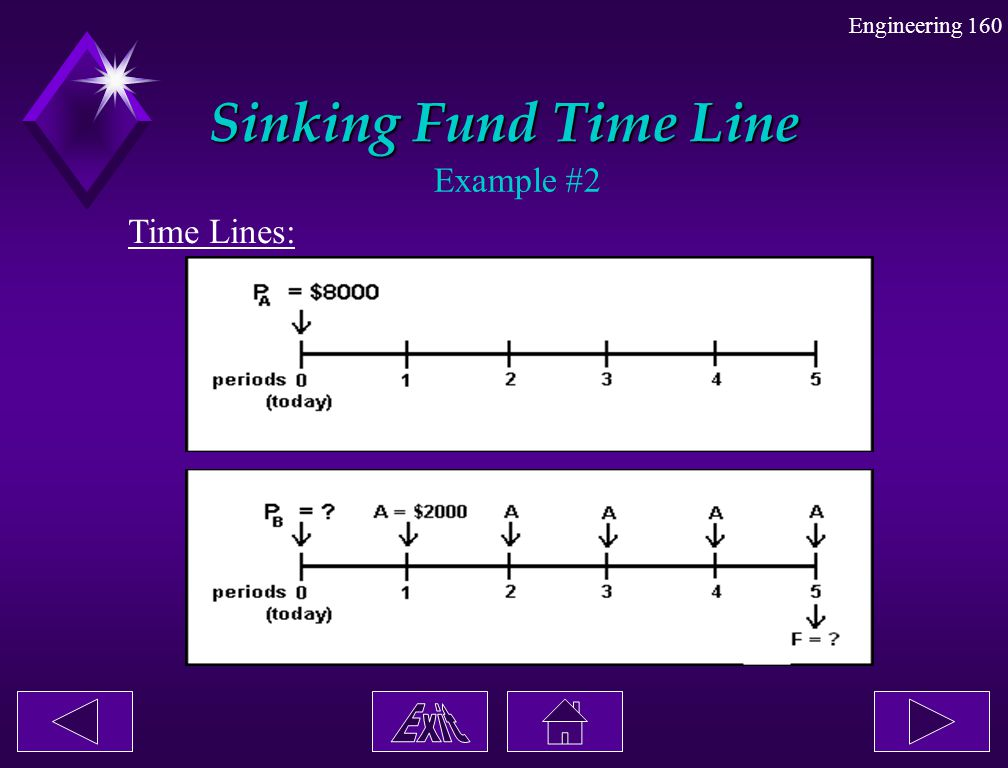 Sinking Fund Time Line Example #2 Time Lines: