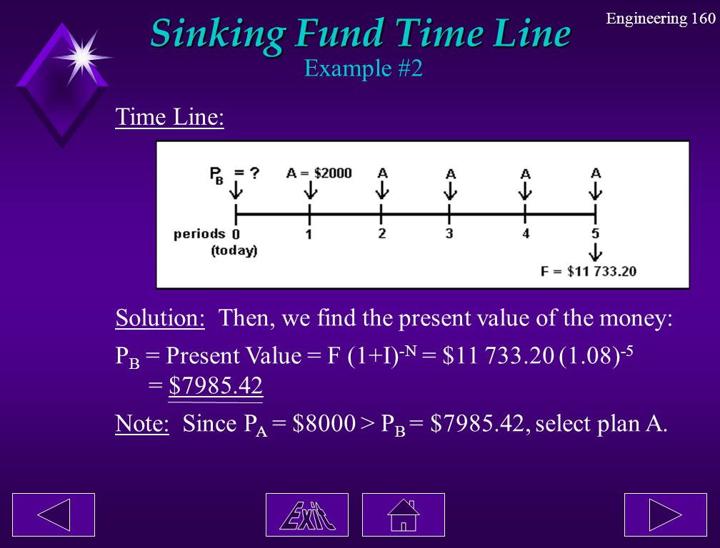 Sinking Fund Time Line Example #2 Time Line: