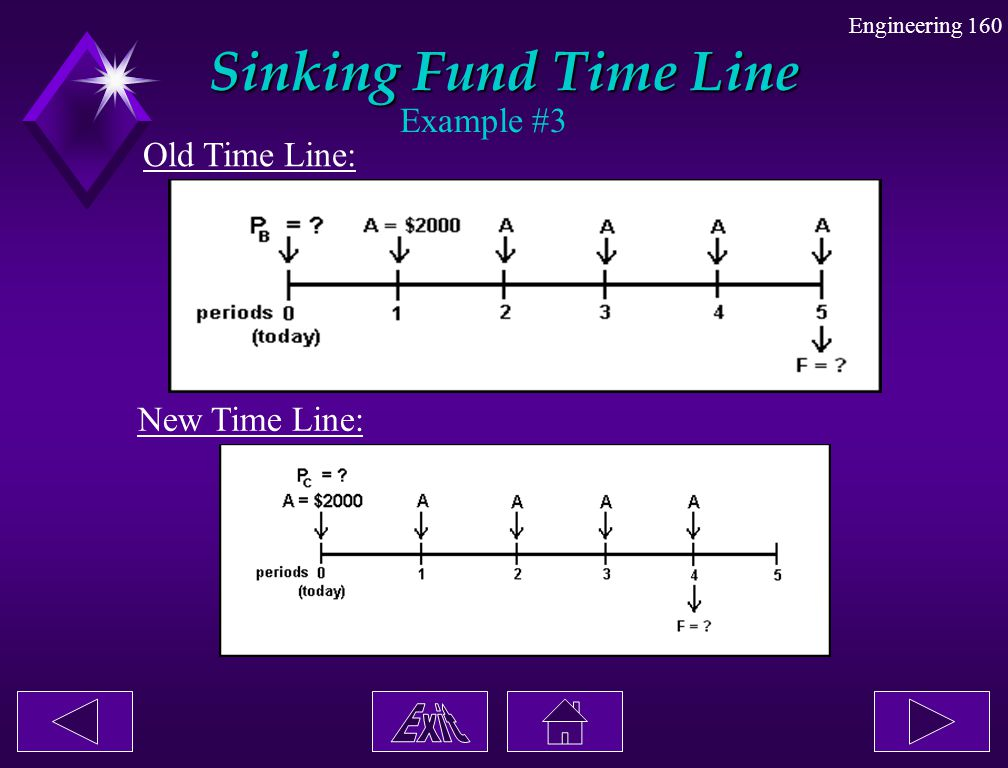 Sinking Fund Time Line Example #3 Old Time Line: New Time Line: